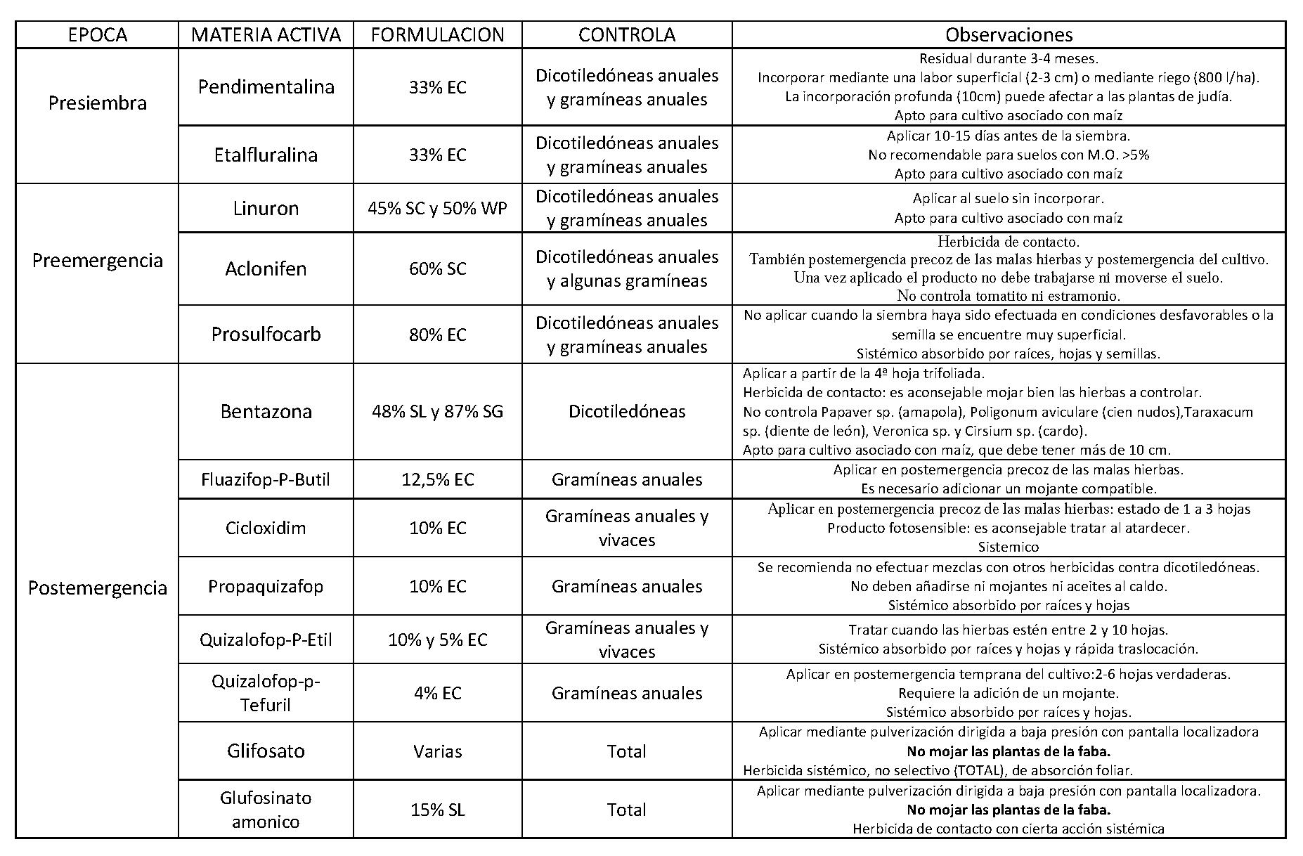 lista de productos fitosanitarios: