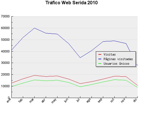 Figura 1.- Distribución mensual de visitas a la web del SERIDA en 2010